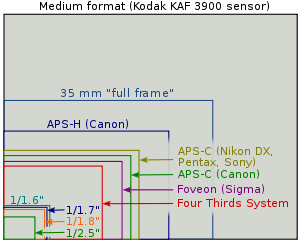 Comparison of sensor sizes.
