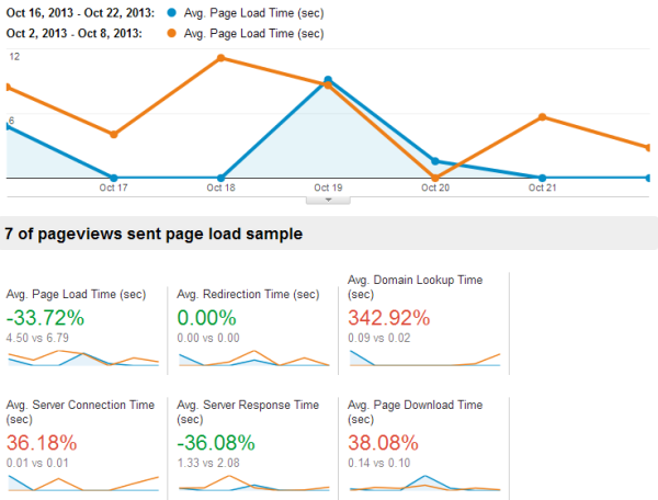 Cloudflare Results in Google Analytics