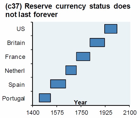 Life of Reserve Currency
