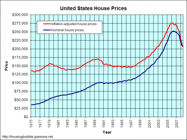 Inflation Adjusted US Residential Housing Inflation Chart