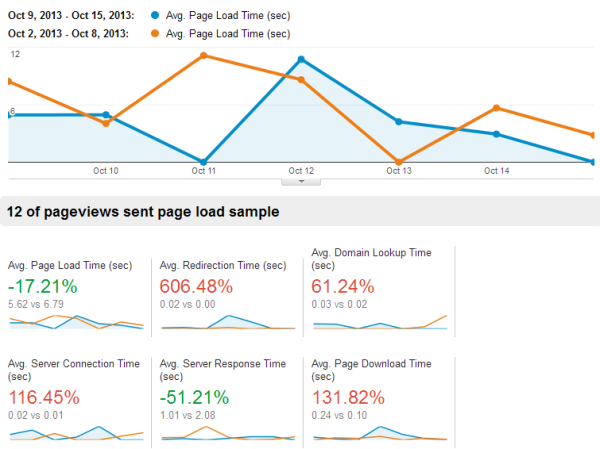 www_google_com_analytics_web__hl=en#report_content-site-speed-overview_a124590w148298p100625___u_date00=20131009&_u_dat